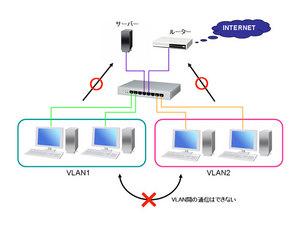 VLAN-fig